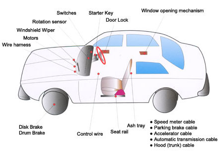Different parts of car where it is necessary to dispense grease